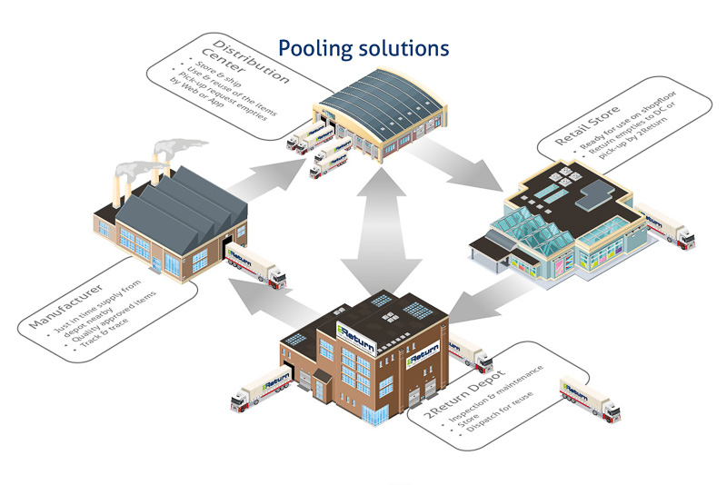 Pooling solutions