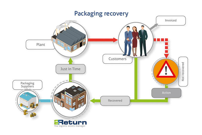 Packaging 2 return