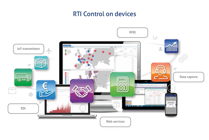 RTI management model